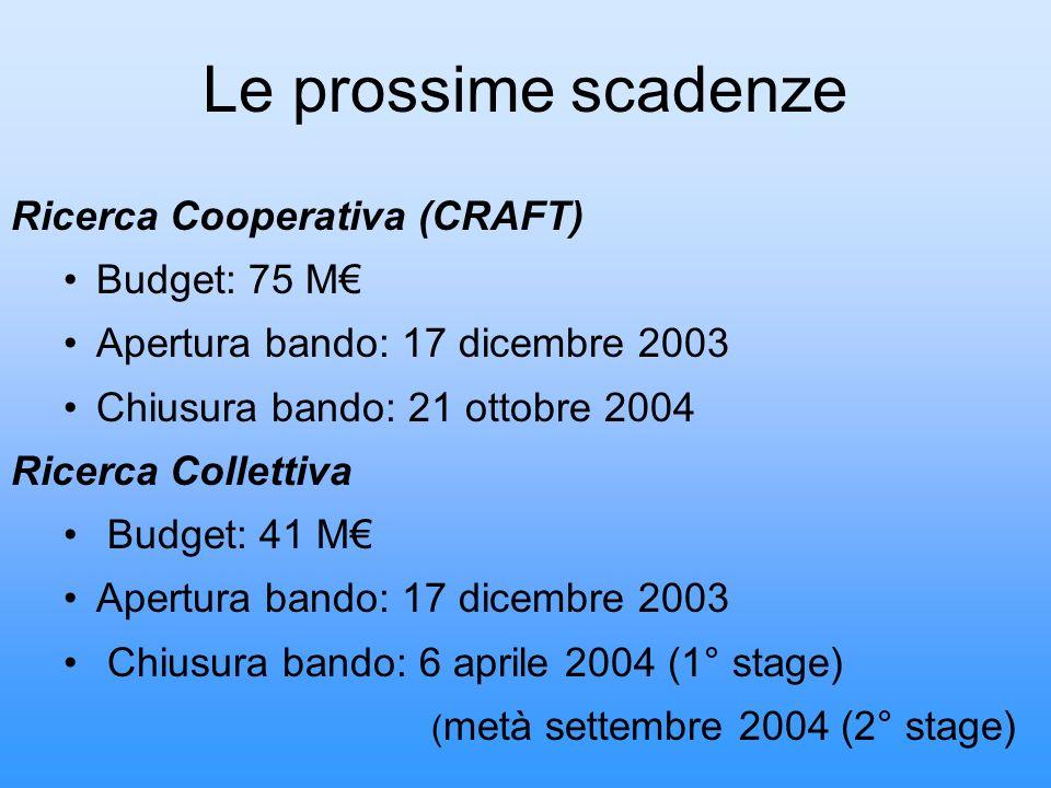 Le prossime scadenze Ricerca Cooperativa (CRAFT) Budget: 75 M Apertura bando: 17 dicembre 2003 Chiusura bando: 21 ottobre 2004 Ricerca Collettiva Budg