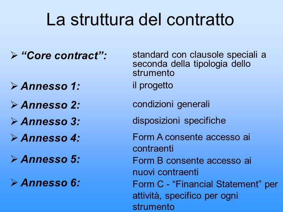 Core contract: standard con clausole speciali a seconda della tipologia dello strumento Annesso 1: il progetto La struttura del contratto Annesso 2: c