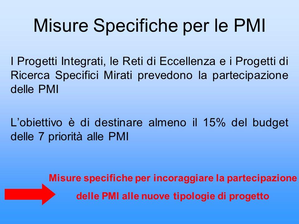 Risultati Italia (primi due bandi) 59 (825)118 (1039) Partecipanti (proposte selezionate) 989 (8760)731 (6139) Partecipanti (proposte presentate) N.D.51 Progetti selezionati 426308 Progetti presentati Bando 2Bando 1