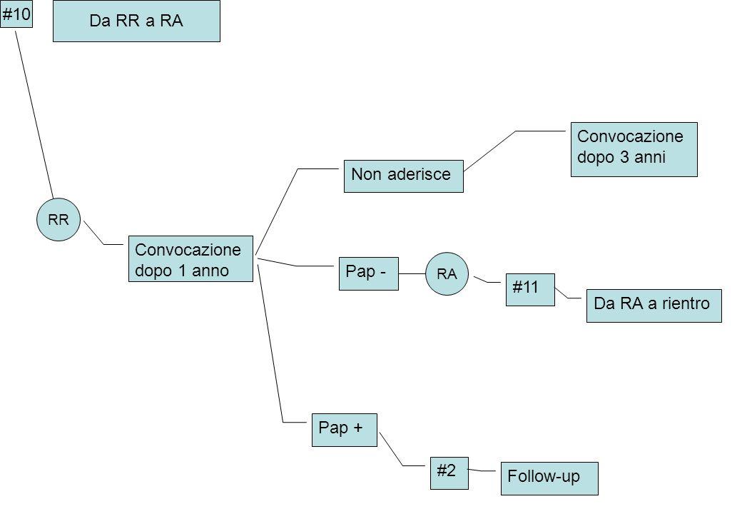 Convocazione dopo 1 anno Non aderisce #10 Da RR a RA Pap - RA Pap + #2 Follow-up Convocazione dopo 3 anni #11 RR Da RA a rientro