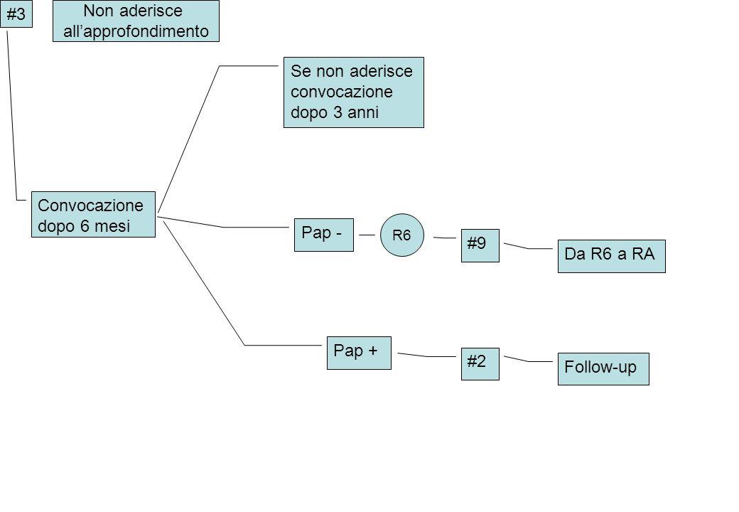 Convocazione dopo 6 mesi Se non aderisce convocazione dopo 3 anni #3 Pap - Pap + Non aderisce allapprofondimento R6 #9 #2 Follow-up Da R6 a RA