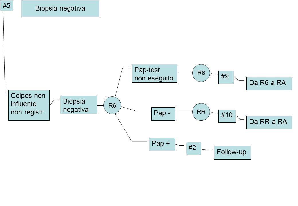 Biopsia negativa #5 Biopsia negativa Pap-test non eseguito Pap - RR Pap + #2 Follow-up Da RR a RA #10 R6 Da R6 a RA #9 Colpos non influente non regist