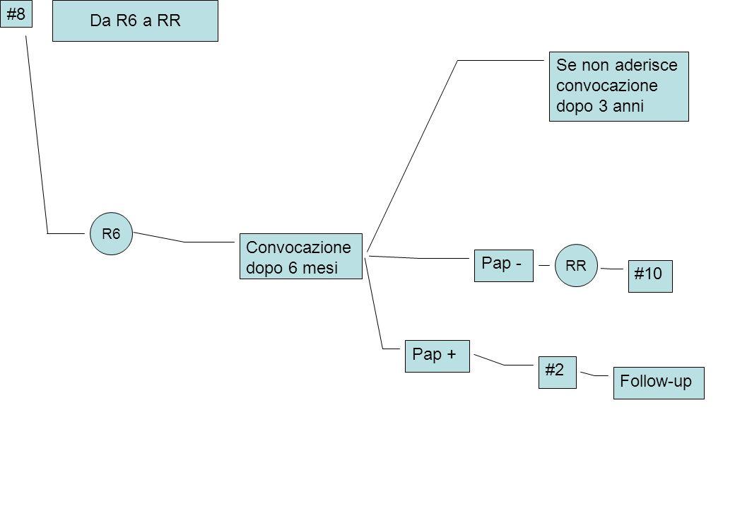 #8 Da R6 a RR R6 Convocazione dopo 6 mesi Se non aderisce convocazione dopo 3 anni Pap - Pap + RR #10 #2 Follow-up