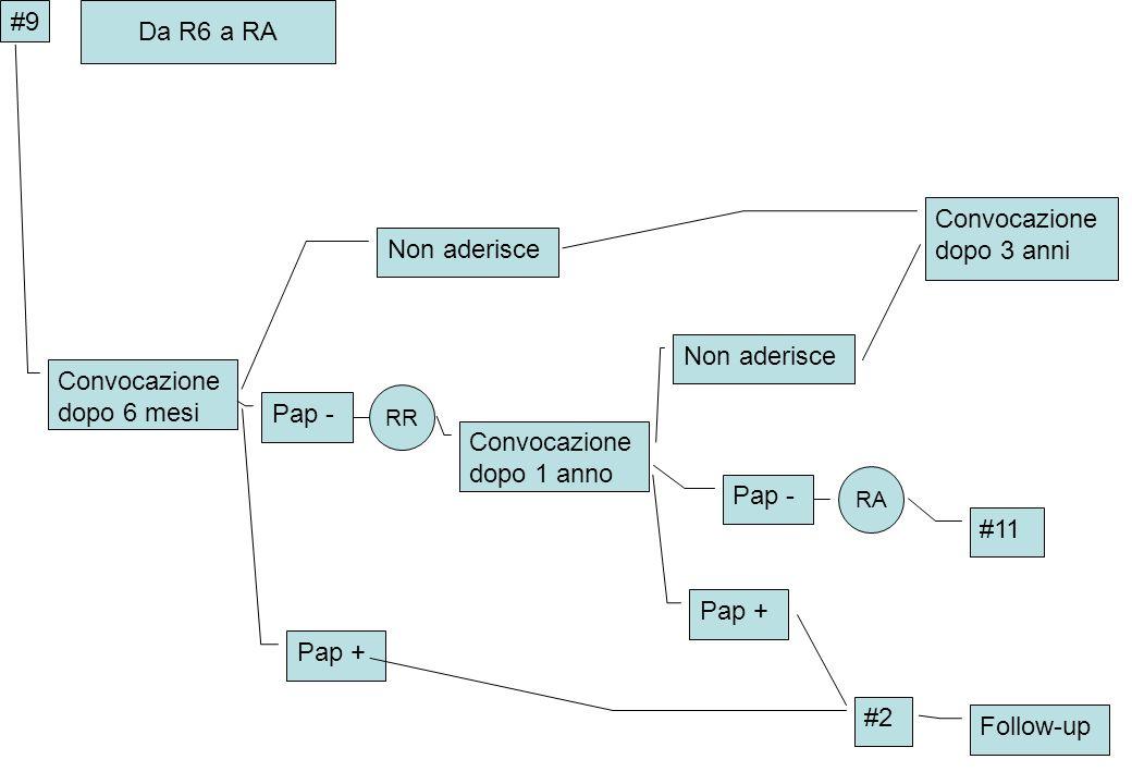 Convocazione dopo 6 mesi Non aderisce #9 Da R6 a RA Non aderisce Pap - RR Convocazione dopo 1 anno Pap - RA Pap + #2 Follow-up Convocazione dopo 3 ann