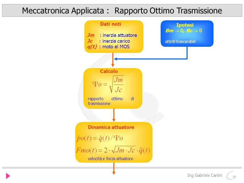Meccatronica Applicata : Rapporto Ottimo Trasmissione Ing Gabriele Canini Dati noti Jm : inerzia attuatore Jc : inerzia carico q(t) : moto al MOS Ipot