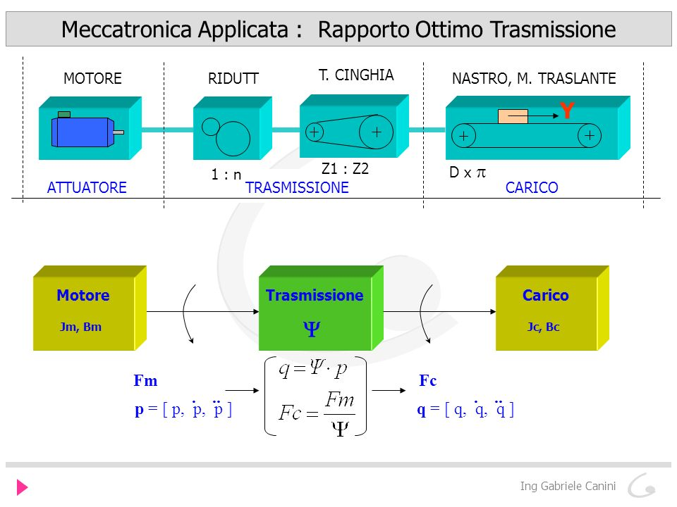 Meccatronica Applicata : Rapporto Ottimo Trasmissione Ing Gabriele Canini Motore Jm, Bm Trasmissione Carico Jc, Bc Fm p = [ p, p, p ]... Fc q = [ q, q