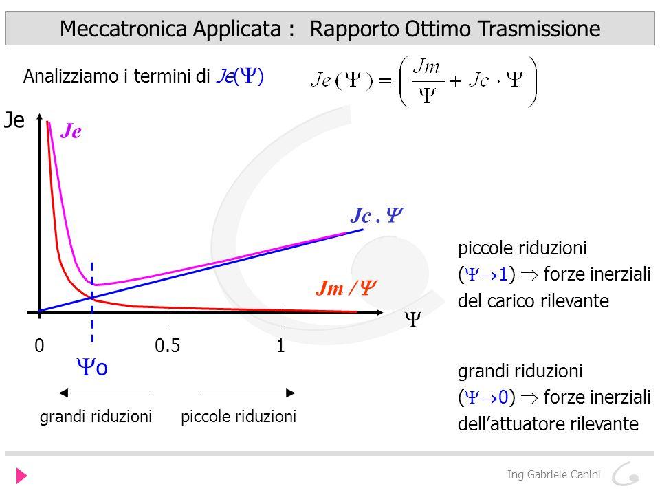 Meccatronica Applicata : Rapporto Ottimo Trasmissione Ing Gabriele Canini Dati noti Jm : inerzia attuatore Jc : inerzia carico q(t) : moto al MOS Ipotesi Bm 0, Bc 0 attriti trascurabili Calcolo rapporto ottimo di trasmissione Dinamica attuatore velocità e forza attuatore
