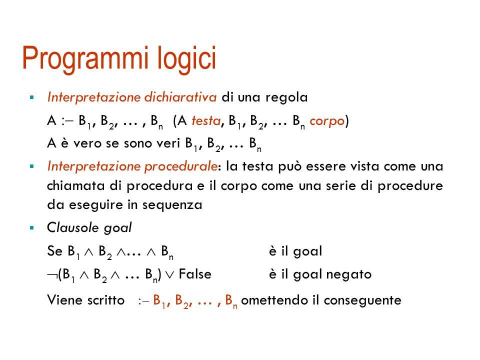 Programmazione logica I programmi logici sono KB costituiti di clausole Horn definite espressi come fatti e regole, con una sintassi alternativa {A} {A, B 1, B 2, …, B n } oppure B 1 B 2 … B n A diventano A.fatto A B 1, B 2, …, B n.regola, con testa A Altre convenzioni: in PL le variabili sono indicate con lettere maiuscole, le costanti con lettere minuscole