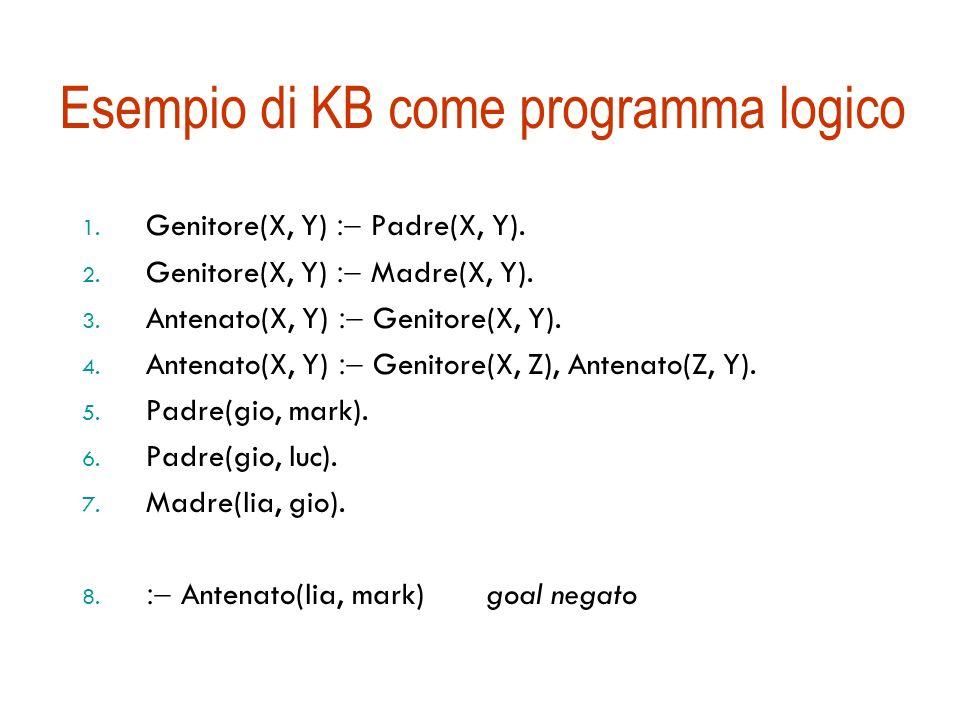 Programmi logici Interpretazione dichiarativa di una regola A B 1, B 2, …, B n (A testa, B 1, B 2, … B n corpo) A è vero se sono veri B 1, B 2, … B n Interpretazione procedurale: la testa può essere vista come una chiamata di procedura e il corpo come una serie di procedure da eseguire in sequenza Clausole goal Se B 1 B 2 … B n è il goal (B 1 B 2 … B n ) False è il goal negato Viene scritto B 1, B 2, …, B n omettendo il conseguente