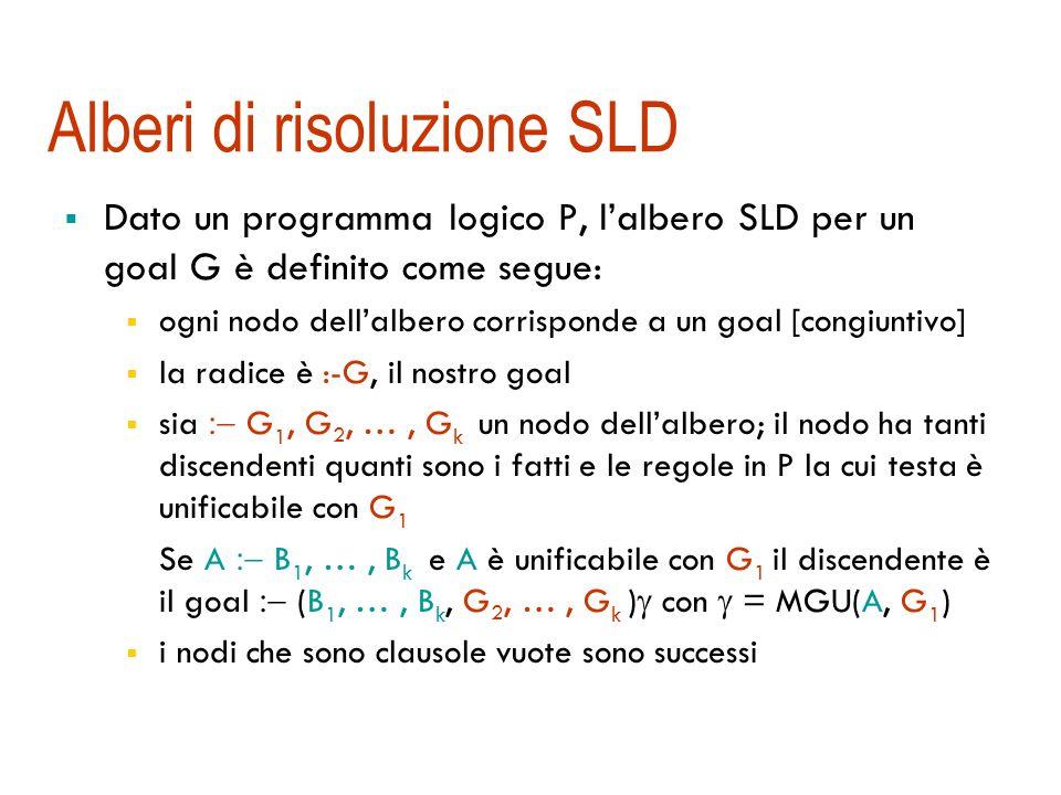 Risoluzione SLD La risoluzione SLD (Selection Linear Definite-clauses) è una strategia ordinata, basata su un insieme di supporto (la clausola goal), lineare da input.