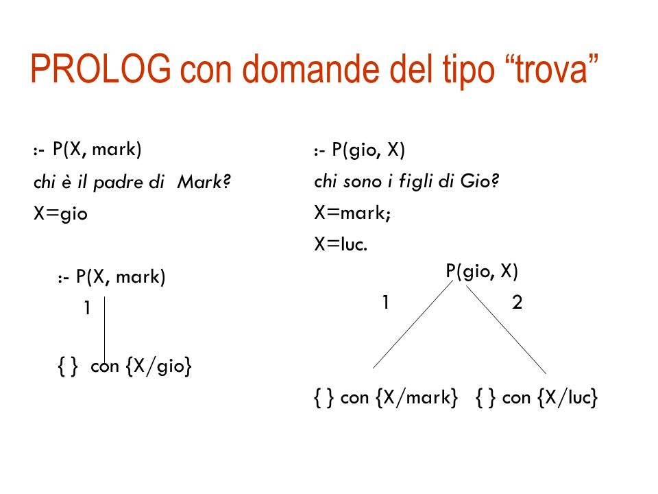 PROLOG e domande del tipo si-no :- G(lia, gio) 1 2 :-P(lia, gio) :-M(lia, gio) Fail 3 { } :- G(lia, gio) SI :- G(lia, pete) NO Assunzione di mondo chiuso I numeri corrispondono allordine di visita