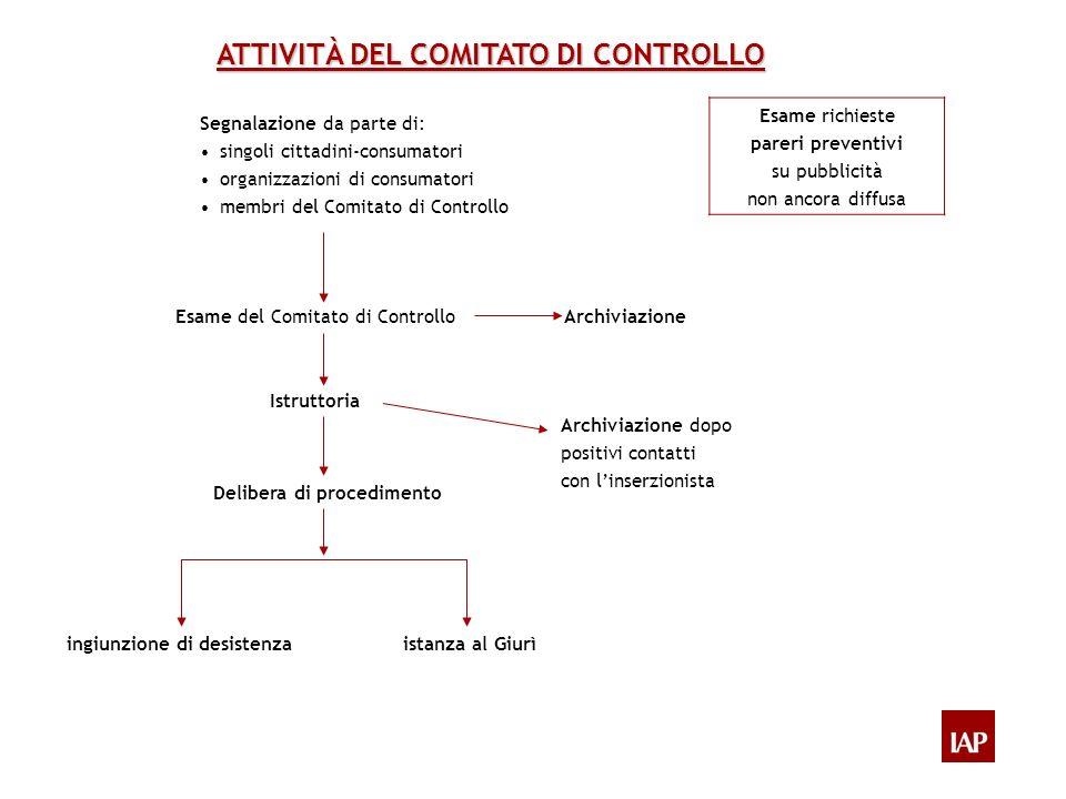 ATTIVITÀ DEL COMITATO DI CONTROLLO Segnalazione da parte di: singoli cittadini-consumatori organizzazioni di consumatori membri del Comitato di Contro
