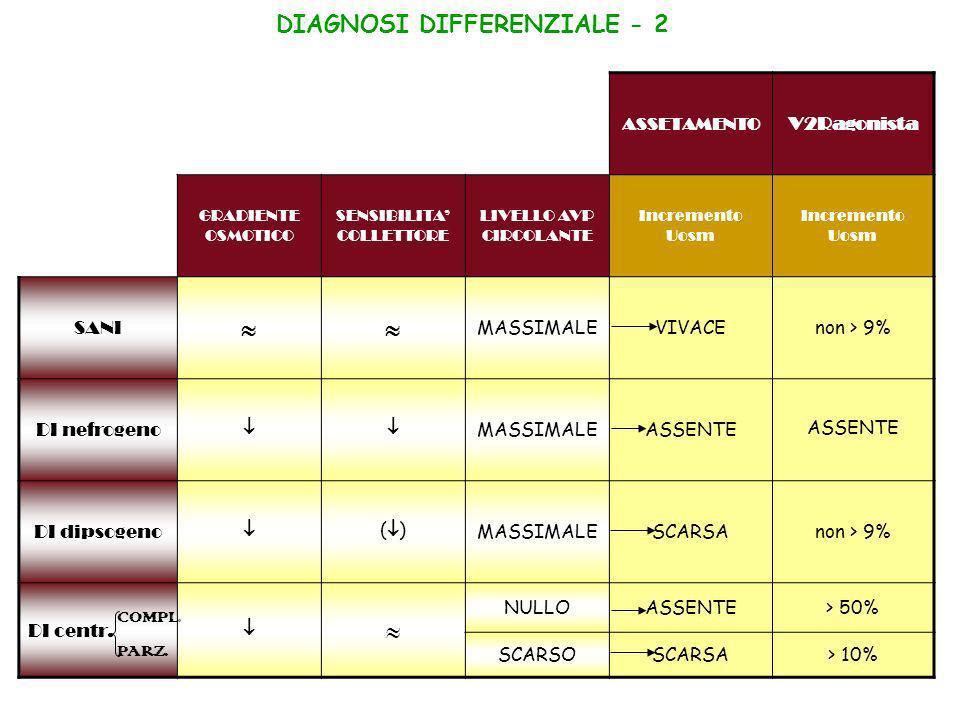 DIAGNOSI DIFFERENZIALE - 2 ASSETAMENTO V2Ragonista GRADIENTE OSMOTICO SENSIBILITA COLLETTORE LIVELLO AVP CIRCOLANTE Incremento Uosm SANI MASSIMALEVIVA