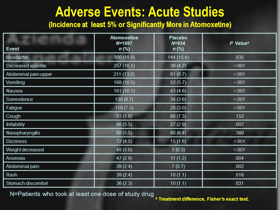 Adverse Events: Acute Studies (Incidence at least 5% or Significantly More in Atomoxetine) Event Atomoxetine N=1597 n (%) Placebo N=934 n (%) P Value