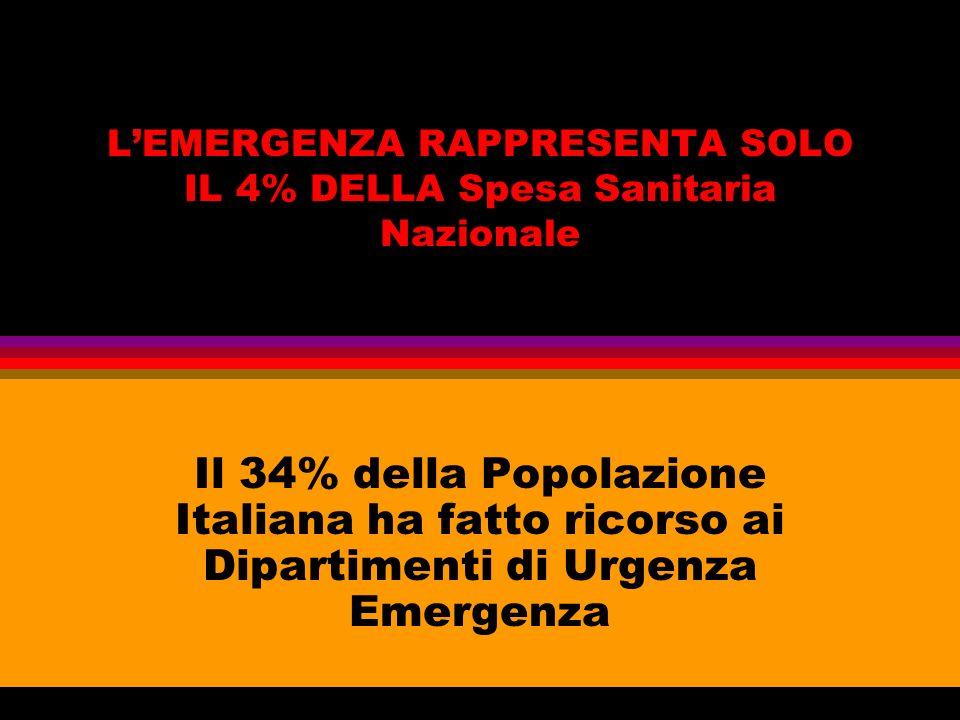 LEMERGENZA RAPPRESENTA SOLO IL 4% DELLA Spesa Sanitaria Nazionale Il 34% della Popolazione Italiana ha fatto ricorso ai Dipartimenti di Urgenza Emerge