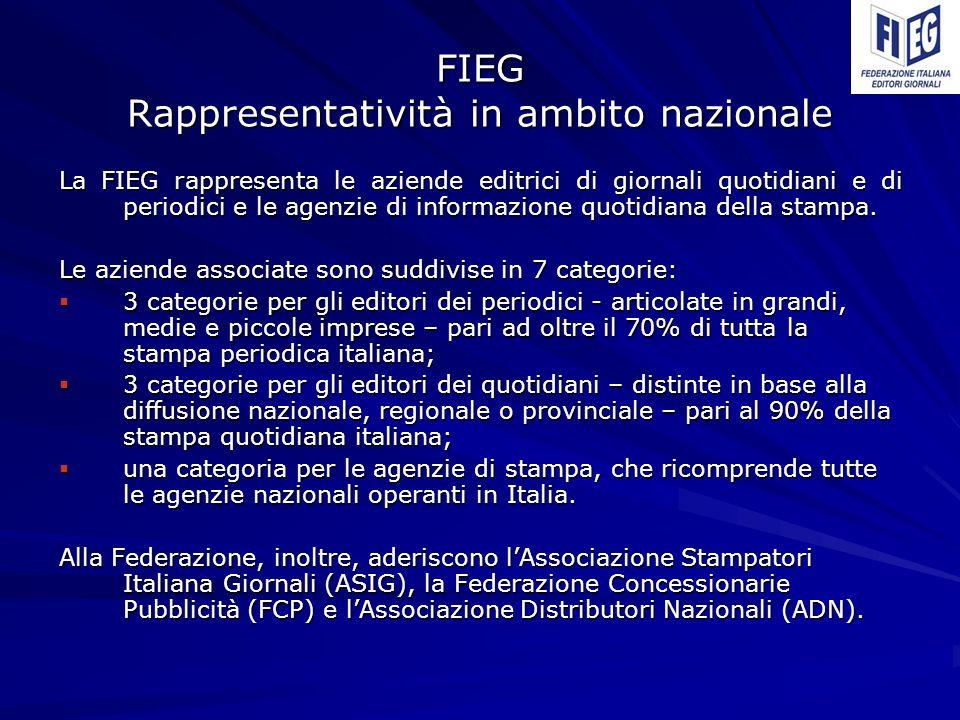 FIEG Rappresentatività in ambito nazionale La FIEG rappresenta le aziende editrici di giornali quotidiani e di periodici e le agenzie di informazione quotidiana della stampa.