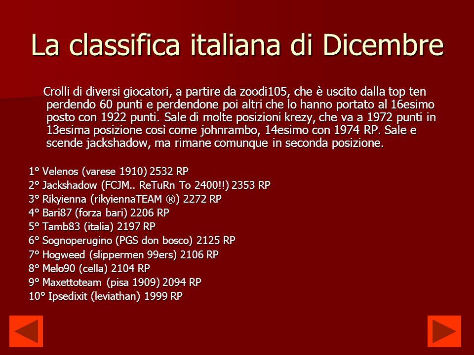 La classifica italiana di Dicembre Crolli di diversi giocatori, a partire da zoodi105, che è uscito dalla top ten perdendo 60 punti e perdendone poi altri che lo hanno portato al 16esimo posto con 1922 punti.