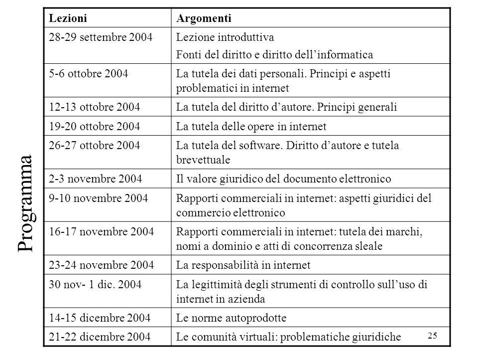 25 Programma LezioniArgomenti 28-29 settembre 2004Lezione introduttiva Fonti del diritto e diritto dellinformatica 5-6 ottobre 2004La tutela dei dati personali.