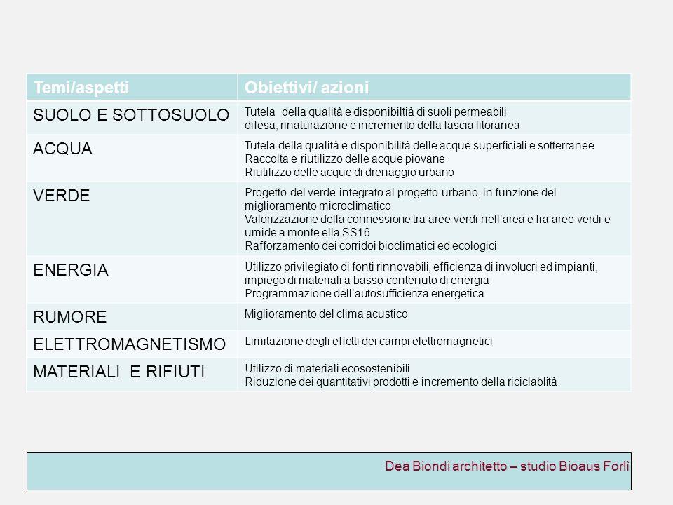 Dea Biondi architetto – studio Bioaus Forlì Temi/aspettiObiettivi/ azioni SUOLO E SOTTOSUOLO Tutela della qualità e disponibiltià di suoli permeabili