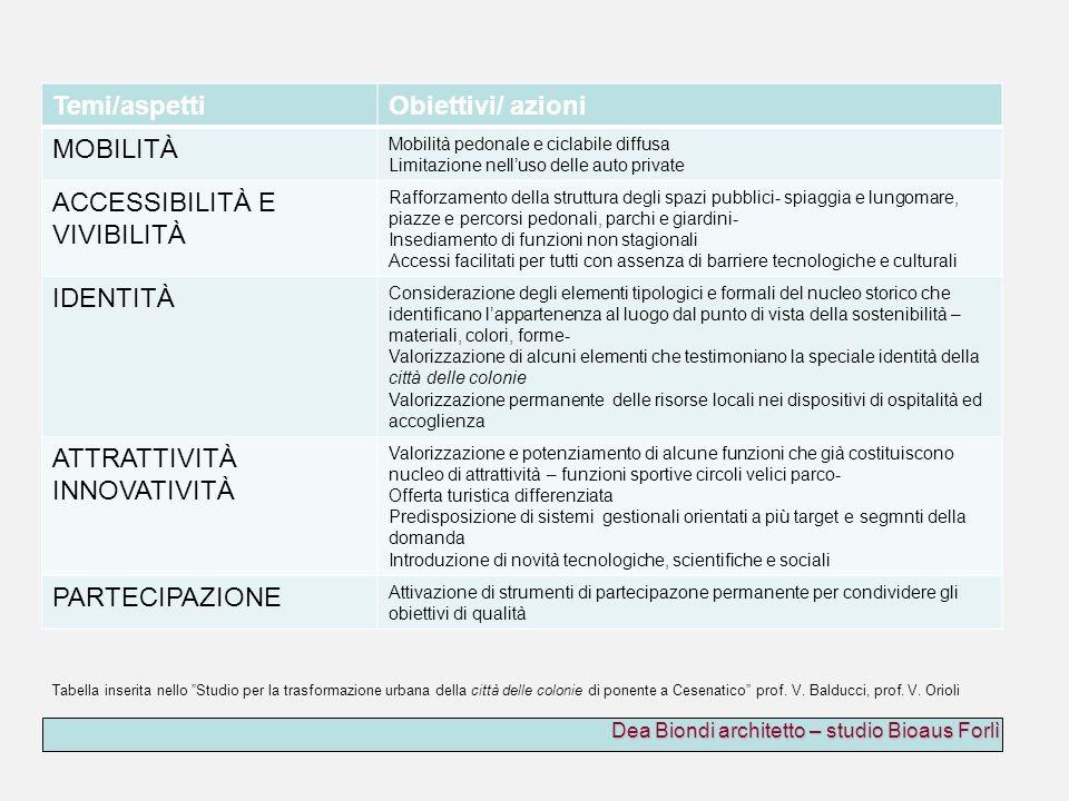 Dea Biondi architetto – studio Bioaus Forlì Temi/aspettiObiettivi/ azioni MOBILITÀ Mobilità pedonale e ciclabile diffusa Limitazione nelluso delle aut