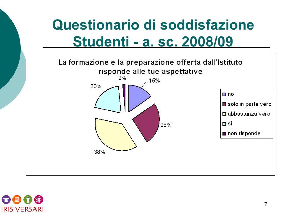 28 Questionario di soddisfazione Studenti - a. sc. 2008/09
