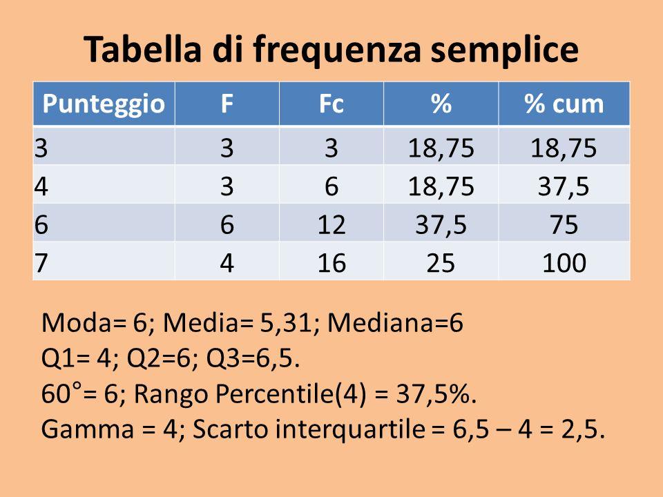Tabella di frequenza semplice PunteggioFFc% cum 33318,75 436 37,5 661237,575 741625100 Moda= 6; Media= 5,31; Mediana=6 Q1= 4; Q2=6; Q3=6,5. 60°= 6; Ra