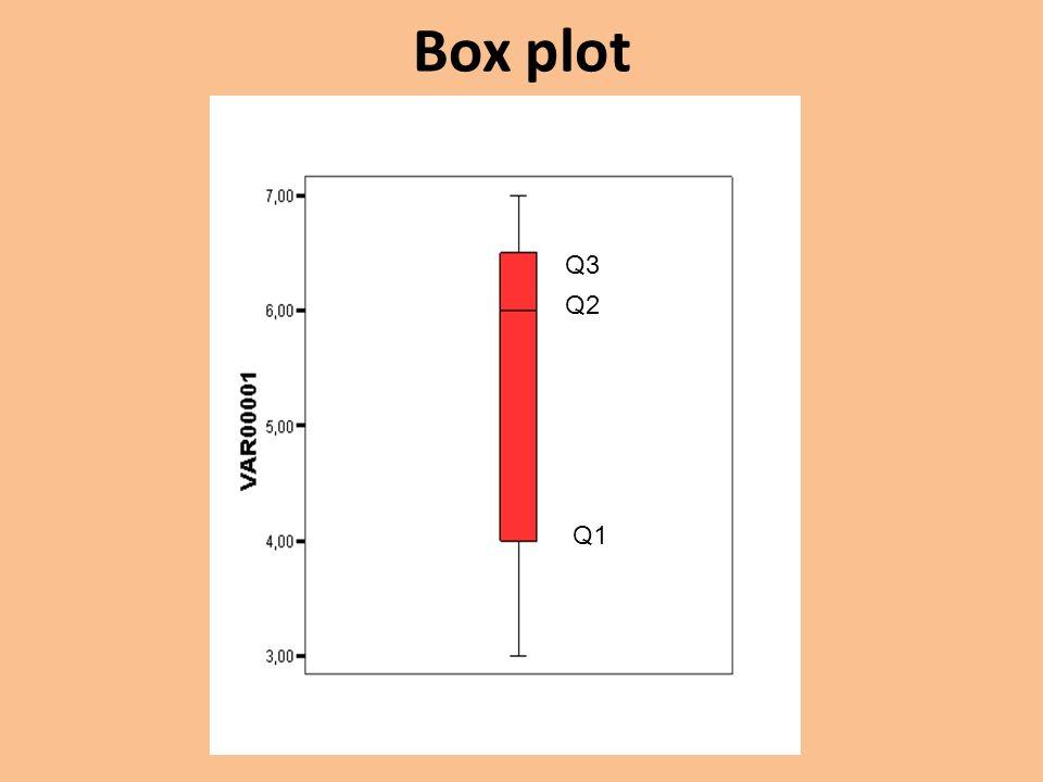 Box plot Q3 Q2 Q1