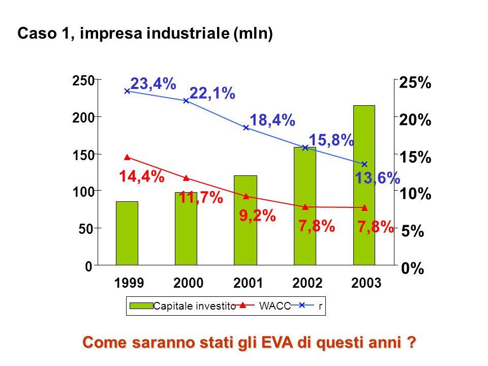 Caso 1, impresa industriale (mln) 14,4% 11,7% 9,2% 7,8% 23,4% 22,1% 18,4% 15,8% 13,6% 0 50 100 150 200 250 19992000200120022003 0% 5% 10% 15% 20% 25%