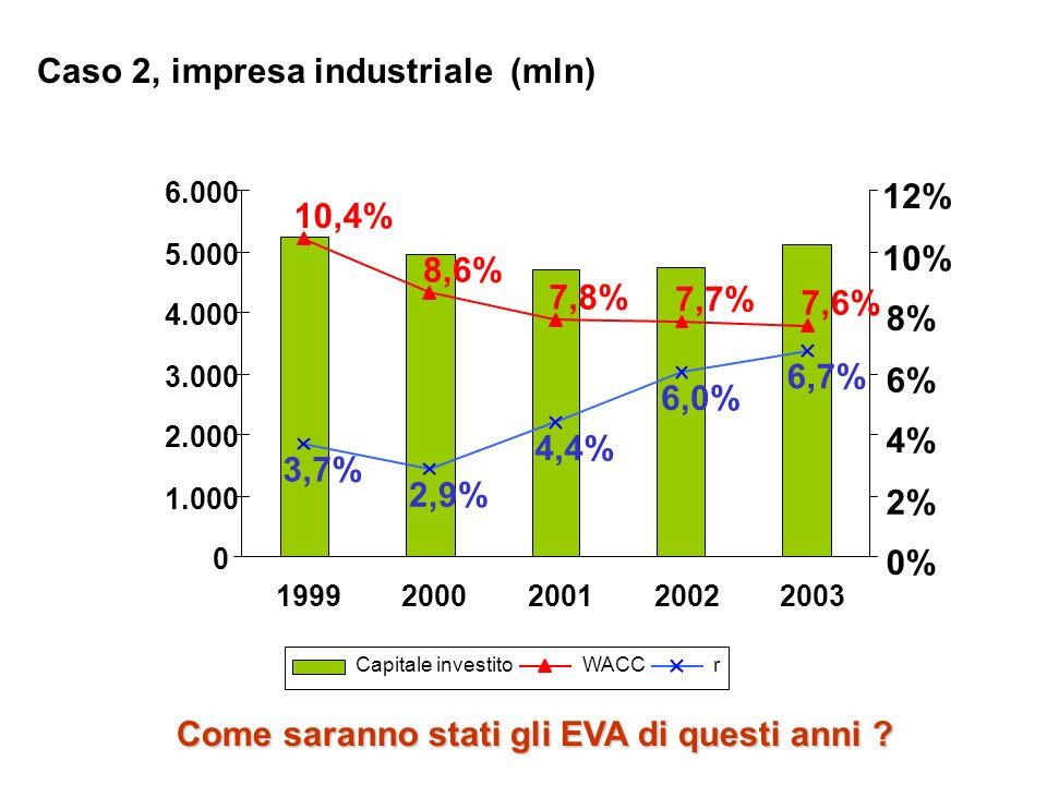 Caso 2, impresa industriale (mln) 10,4% 8,6% 7,8% 7,7% 7,6% 3,7% 2,9% 4,4% 6,0% 6,7% 0 1.000 2.000 3.000 4.000 5.000 6.000 19992000200120022003 0% 2%