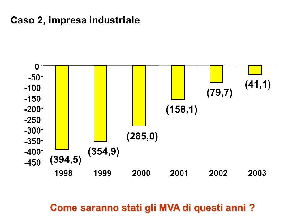 Caso 2, impresa industriale (394,5) (354,9) (285,0) (158,1) (79,7) (41,1) -450 -400 -350 -300 -250 -200 -150 -100 -50 0 199819992000200120022003 Come
