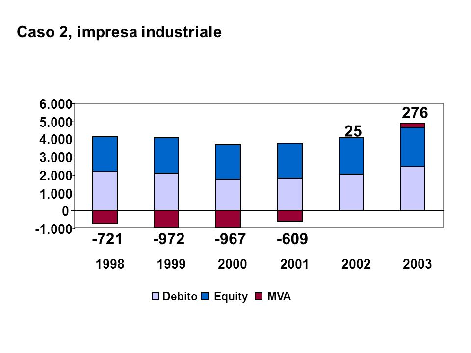 Caso 2, impresa industriale -721-972-967-609 25 276 0 1.000 2.000 3.000 4.000 5.000 6.000 199819992000200120022003 DebitoEquityMVA