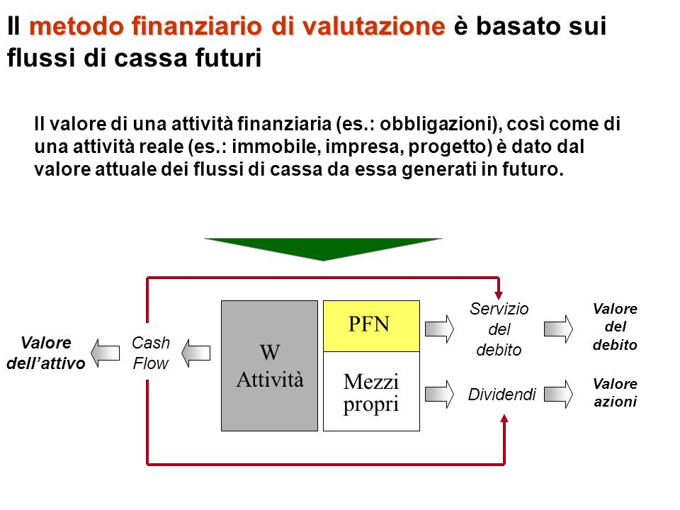 metodo finanziario di valutazione Il metodo finanziario di valutazione è basato sui flussi di cassa futuri Il valore di una attività finanziaria (es.: