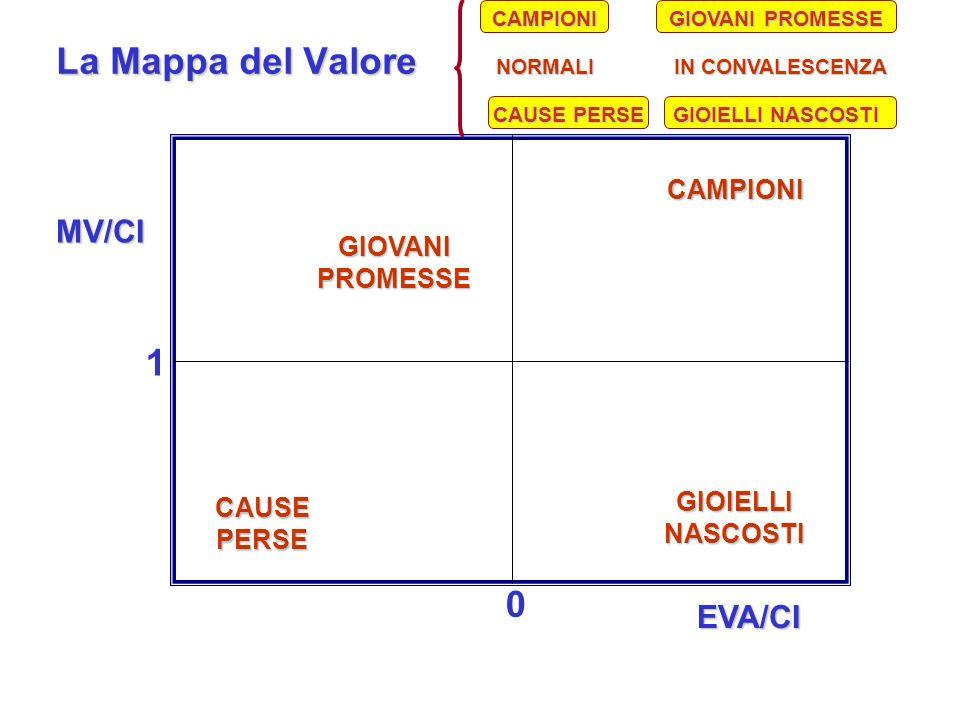EVA/CI 0 La Mappa del Valore 0 1 MV/CI GIOVANI PROMESSE CAMPIONI GIOIELLI NASCOSTI CAUSE PERSE IN CONVALESCENZA NORMALI CAMPIONI GIOIELLI NASCOSTI GIO