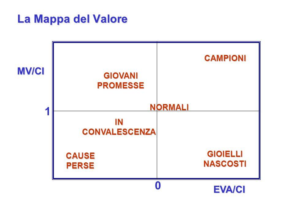 EVA/CI 0 GIOVANI PROMESSE CAMPIONI GIOIELLI NASCOSTI CAUSE PERSE IN CONVALESCENZA La Mappa del Valore 0 1 MV/CI NORMALI