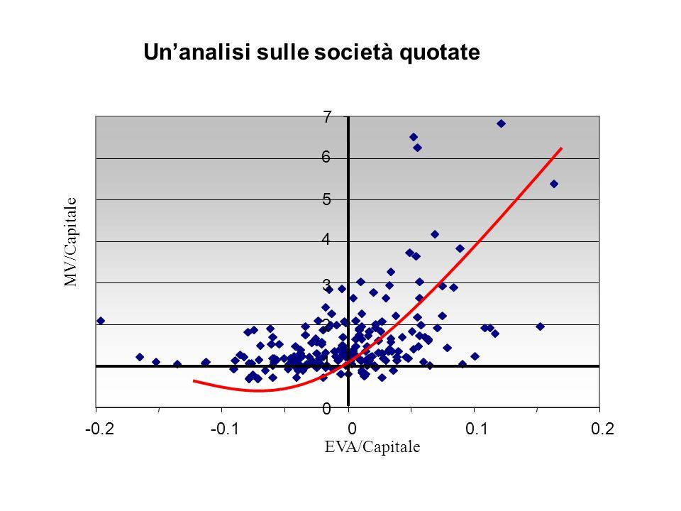 MV/Capitale EVA/Capitale -0.2-0.100.10.2 0 1 2 3 4 5 6 7 Unanalisi sulle società quotate