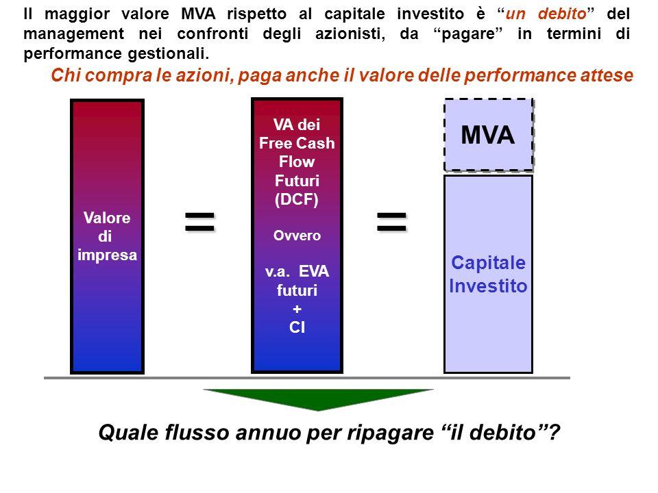 Il maggior valore MVA rispetto al capitale investito è un debito del management nei confronti degli azionisti, da pagare in termini di performance ges