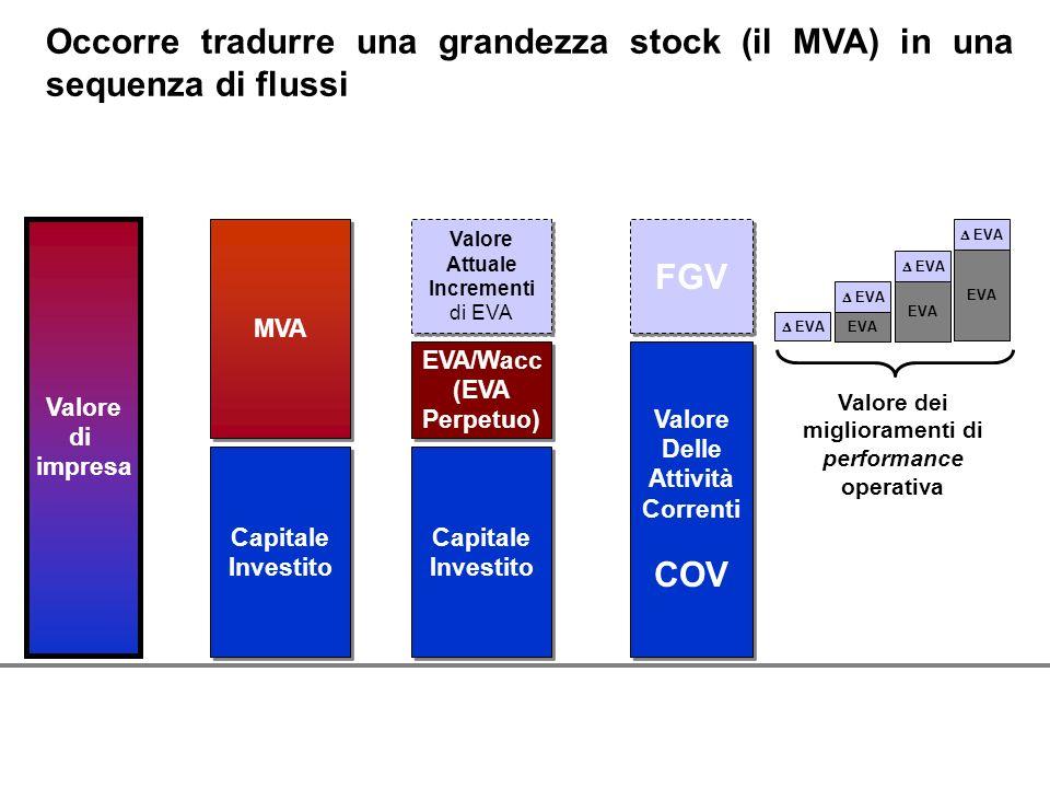 Occorre tradurre una grandezza stock (il MVA) in una sequenza di flussi Valore dei miglioramenti di performance operativa EVA FGV Target Valore Delle
