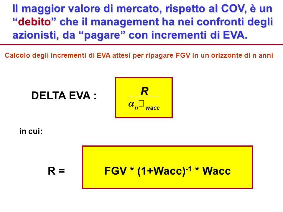 Il maggior valore di mercato, rispetto al COV, è undebito che il management ha nei confronti degli azionisti, da pagare con incrementi di EVA. DELTA E