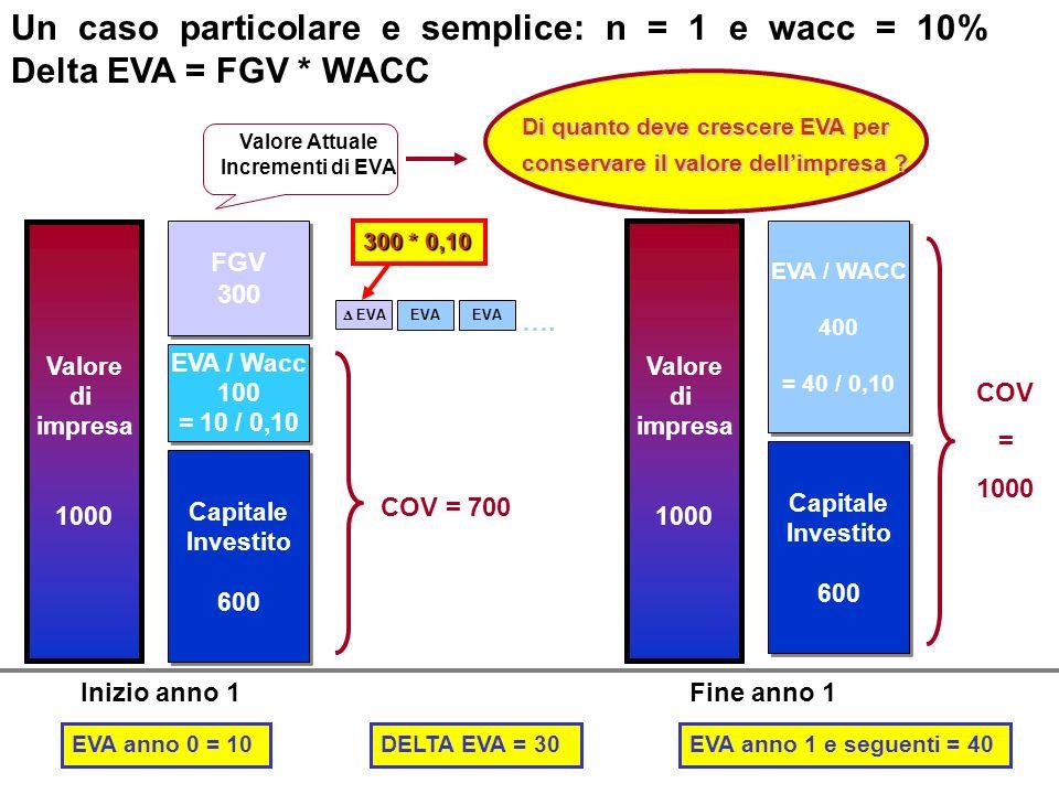 Un caso particolare e semplice: n = 1 e wacc = 10% Delta EVA = FGV * WACC Target Capitale Investito 600 Capitale Investito 600 EVA / Wacc 100 = 10 / 0