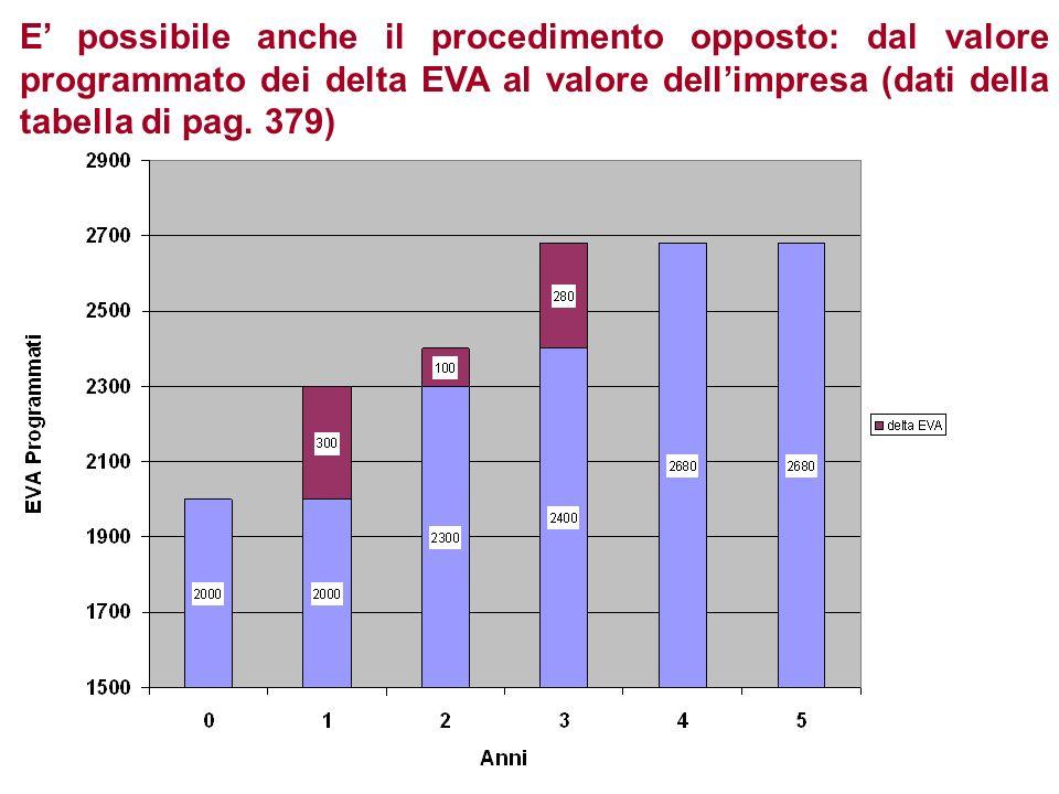 E possibile anche il procedimento opposto: dal valore programmato dei delta EVA al valore dellimpresa (dati della tabella di pag. 379)