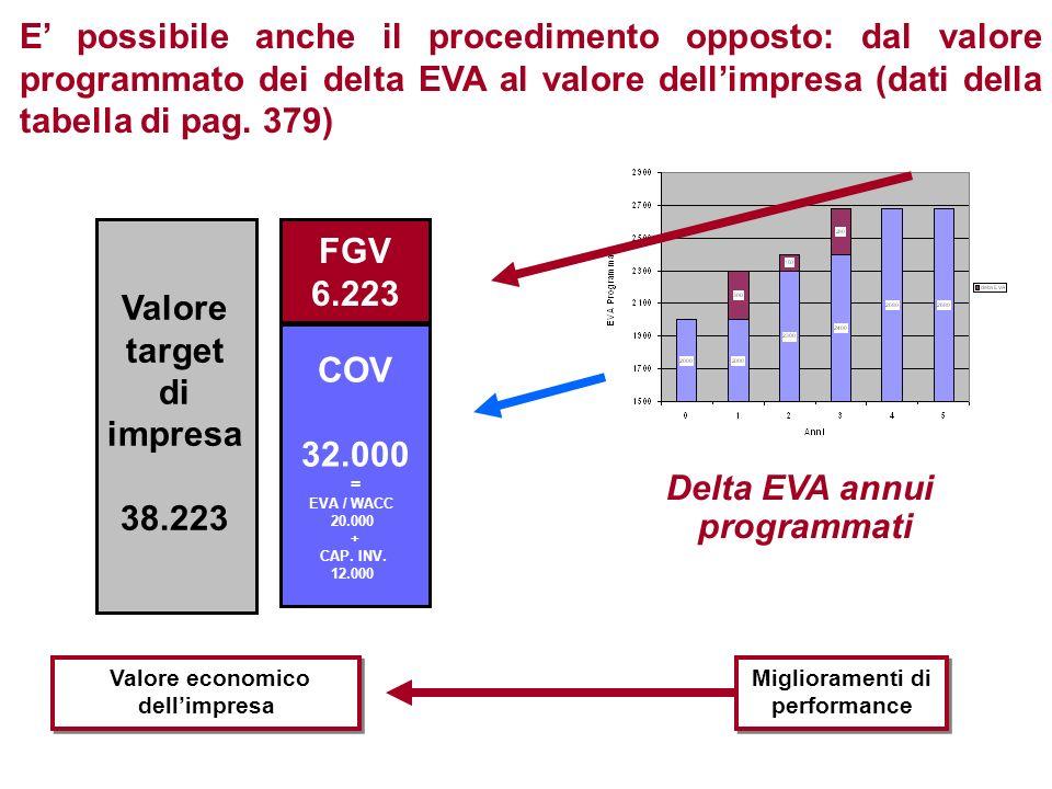 Valore target di impresa 38.223 FGV 6.223 COV 32.000 = EVA / WACC 20.000 + CAP. INV. 12.000 Delta EVA annui programmati Valore economico dellimpresa M