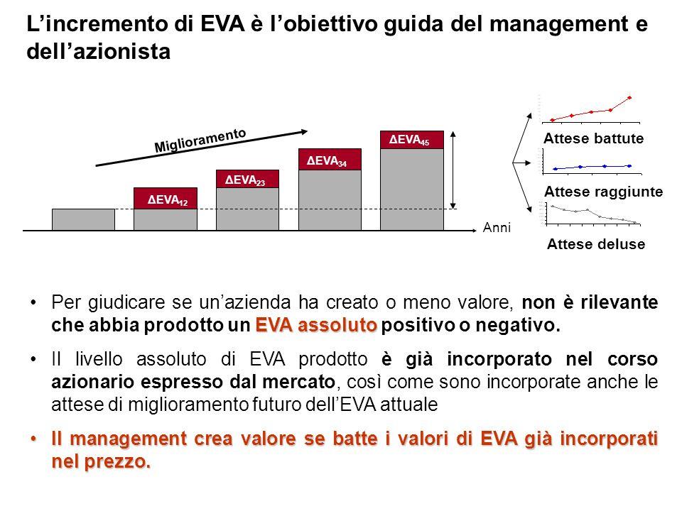 EVA assolutoPer giudicare se unazienda ha creato o meno valore, non è rilevante che abbia prodotto un EVA assoluto positivo o negativo. Il livello ass