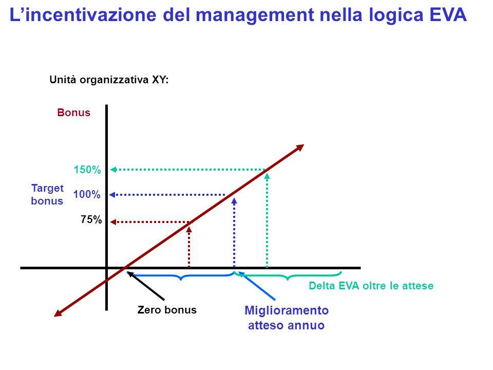 Delta EVA oltre le attese Lincentivazione del management nella logica EVA Bonus 100% 150% Unità organizzativa XY: 75% Target bonus Miglioramento attes