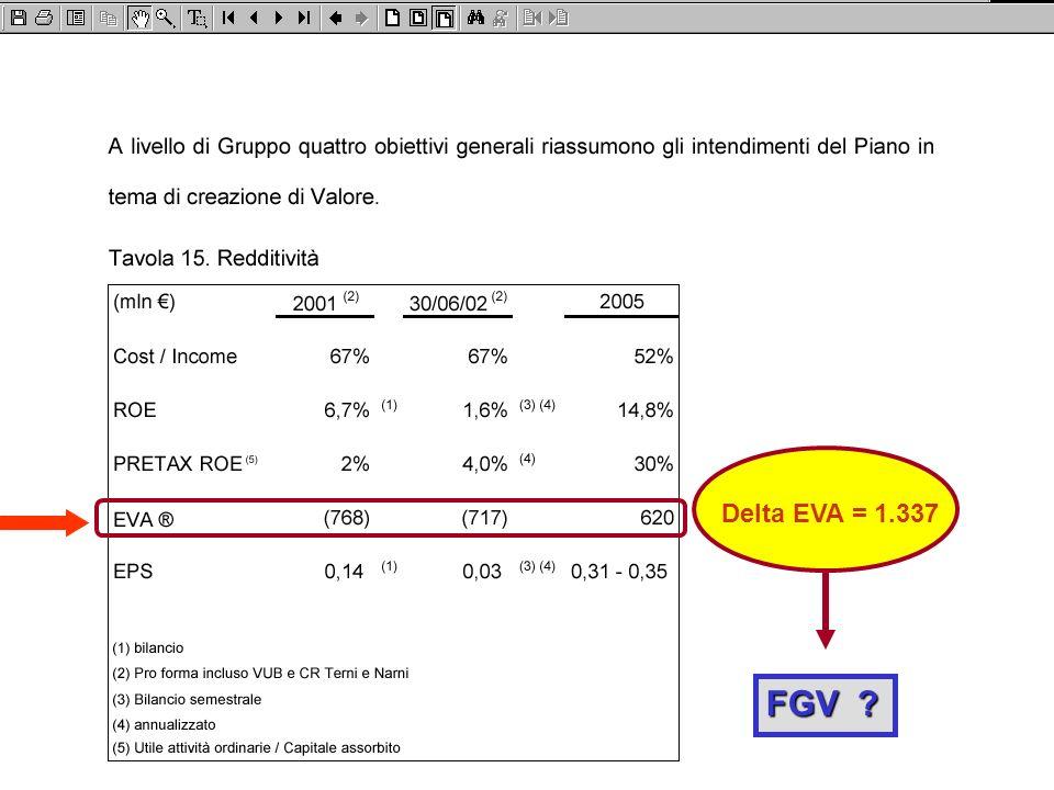 Delta EVA = 1.337 FGV ?