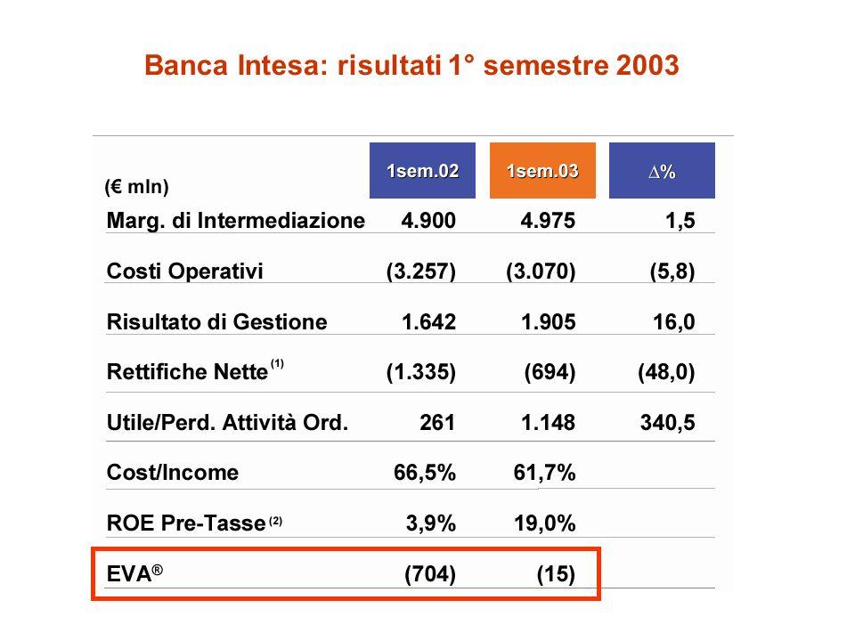 Banca Intesa: risultati 1° semestre 2003