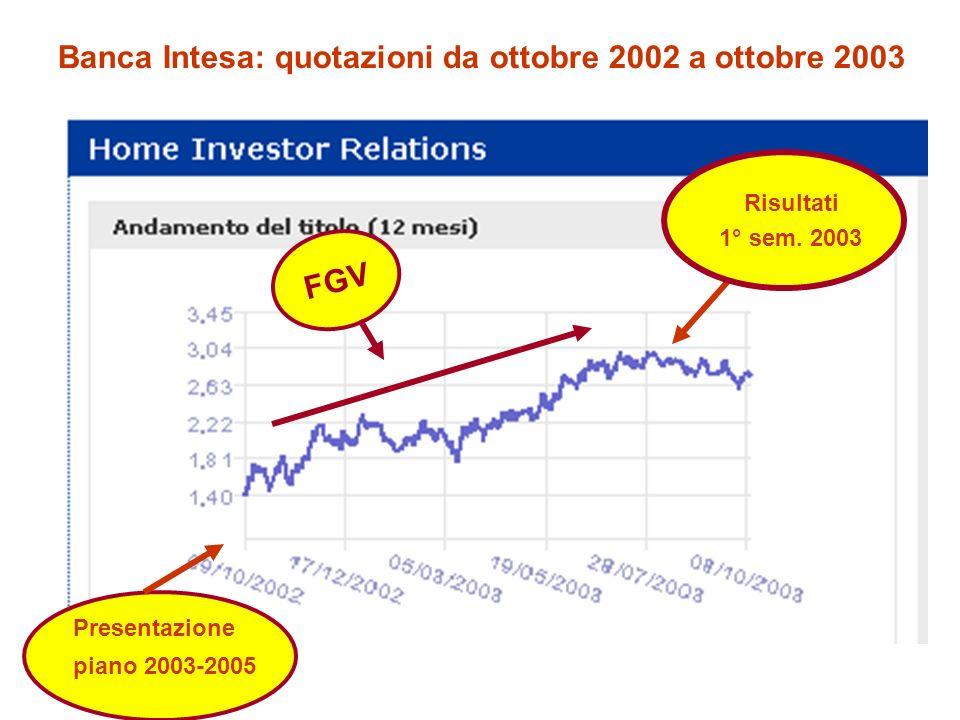 Banca Intesa: quotazioni da ottobre 2002 a ottobre 2003 Presentazione piano 2003-2005 Risultati 1° sem. 2003 FGV