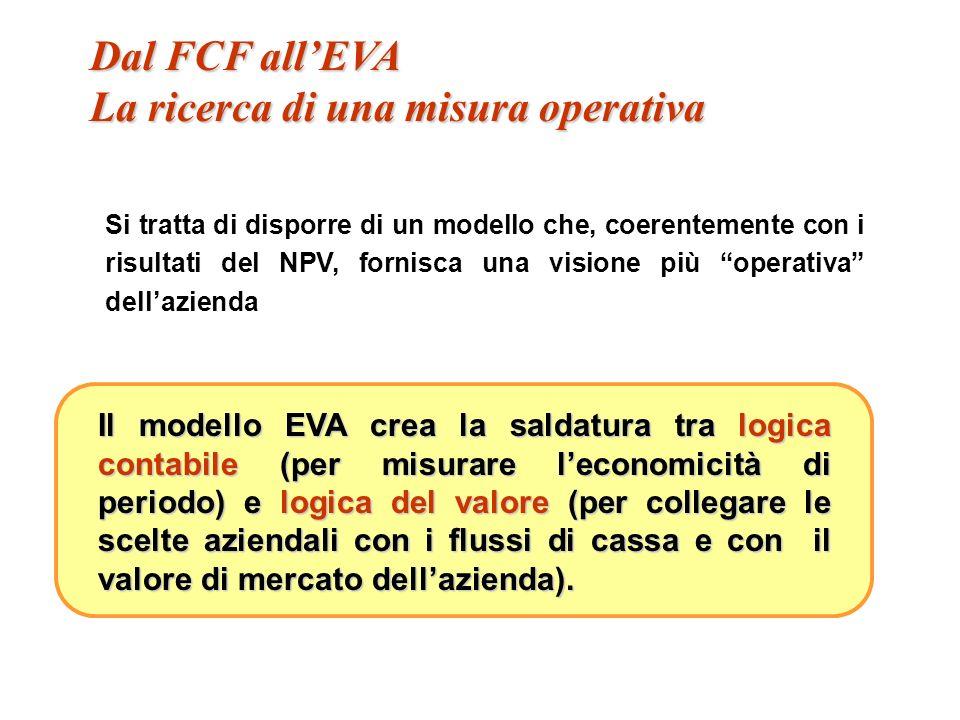 Un caso particolare e semplice: n = 1 e wacc = 10% Delta EVA = FGV * WACC Target Capitale Investito 600 Capitale Investito 600 EVA / Wacc 100 = 10 / 0,10 EVA / Wacc 100 = 10 / 0,10 FGV 300 FGV 300 Target Valore di impresa 1000 Inizio anno 1 Valore Attuale Incrementi di EVA Di quanto deve crescere EVA per conservare il valore dellimpresa .