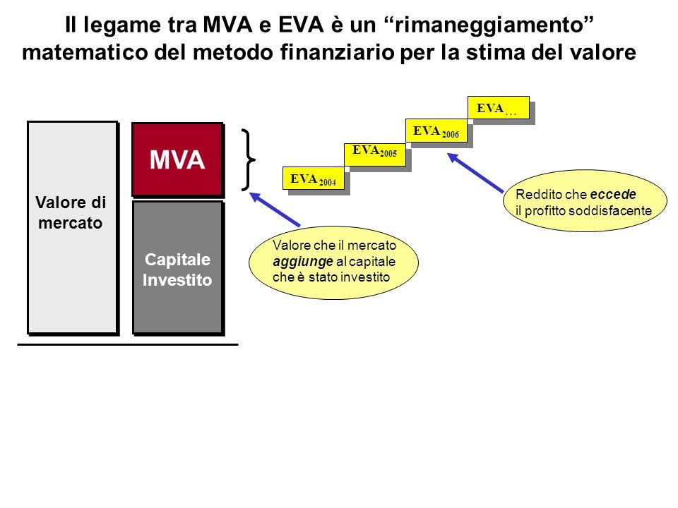 Il legame tra MVA e EVA è un rimaneggiamento matematico del metodo finanziario per la stima del valore EVA 2006 EVA 2004 EVA 2005 EVA... MVA Valore di