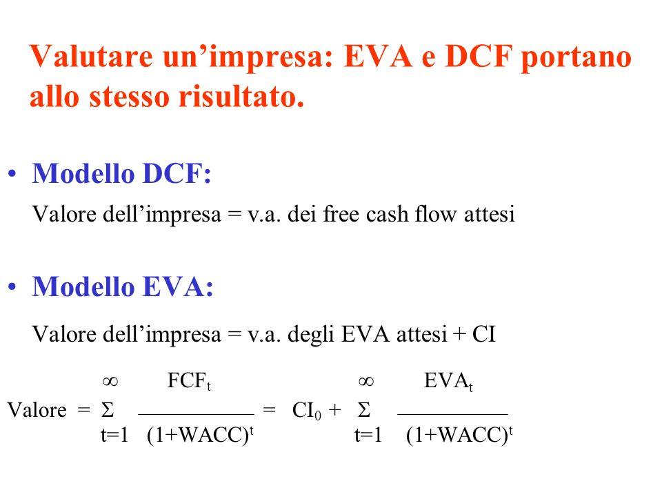 Lequivalenza dei due metodi di valutazione Modello DCF Modello DCF Modello Eva Modello Eva Periodo012345 NOPAT1,500 2,000 1,000 500 CI Finale10,000 8,000 6,000 4,000 2,000 - CI Iniziale10,0008,000 6,000 4,000 2,000 xCosto del Capitale11% =Capital Charge1100880660440220 EVA400 1,120 1,340 560 280 xFattore di sconto =PV(EVA)360 909 980 369 166 PV(EVA)2,784 NOPAT1,500 2,000 1,000 500 -Investimenti10,000 (2,000) =FCF(10,000)3,500 4,000 3,000 2,500 x =PV(FCF)(10,000)3,153 3,246 2,925 1,976 1,484 NPV2,784 1.000.900.810.730.650.59 1.000.900.810.730.650.59 Fattore di sconto