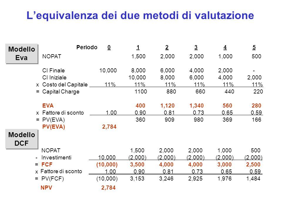 Lequivalenza dei due metodi di valutazione Modello DCF Modello DCF Modello Eva Modello Eva Periodo012345 NOPAT1,500 2,000 1,000 500 CI Finale10,000 8,